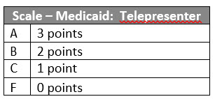 Scale Medicaid Coverage9