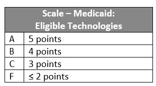 Scale Medicaid CoverageIII