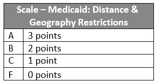 Scale Medicaid CoverageIV