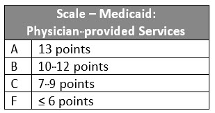 Scale Medicaid CoverageV1