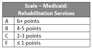 Scale Medicaid CoverageV111