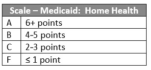 Scale Medicaid CoverageV1111